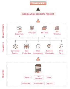 Cyber-Compliance-Diagram